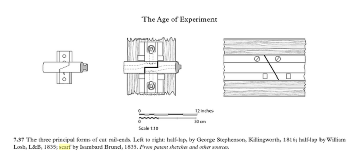scarf_joint_fig_7.37_the_Railway_British_Track_since_1804_Andrew_Dow