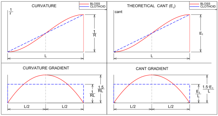 bloss-clothoid-transition-curvature-cant-gradient-1.5-factor