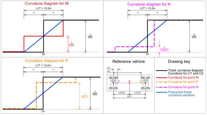 5-Virtual-transition-TRK2049-curvature-diagrams-centre-of-mass-trajectory-versine