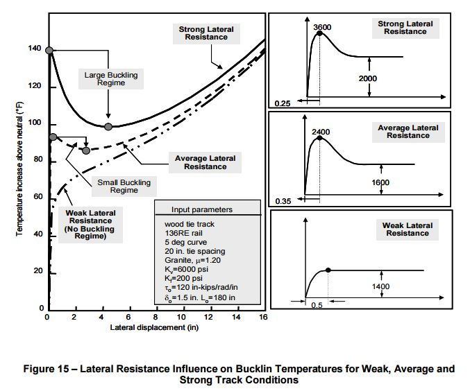 track-lateral-resistance-AREMA-buckling-Samavedam-Esveld-Kish-weak-average-strong-track-railway