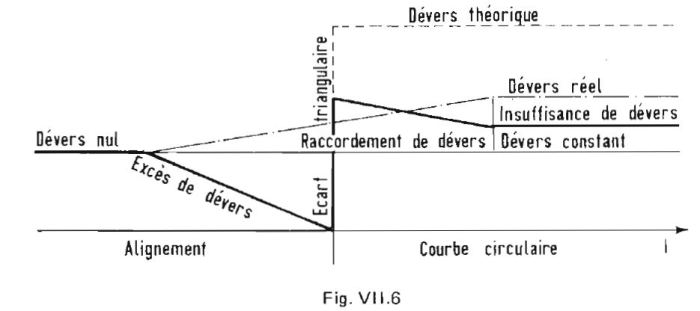 cant_over_virtual_transition_sudden_change_of_curvature_dever_chemin_de_fer