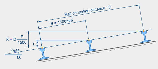 two-levelling-formula-plane-of-rail-definition-cant-1500-1505-1502-mm-principal-trk-2049-permanent-way-design-engineer