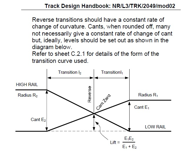 the orphan rule of cant design over a reverse transition a railway rh pwayblog com Train Track Designs Railroad Track Design