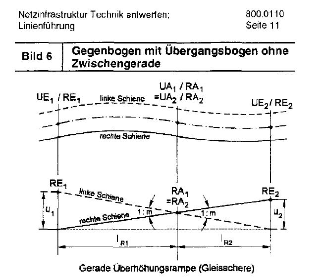 02-RIL-800.0110-Netzinfrastruktur-Technik-entwerfen-Linienfuhrung-gegenbogen-mit-ubergangsbogen-ohne-zwischengerade-gerade-uberhohungsrampe-gleisschere