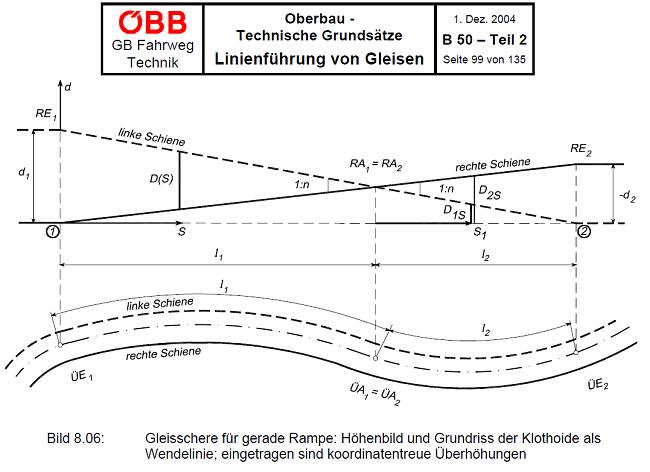 03-B50-OBB-Austrian-Track-design-standard-oberbau-gleisschere-gerade-rampe-uberhohunge