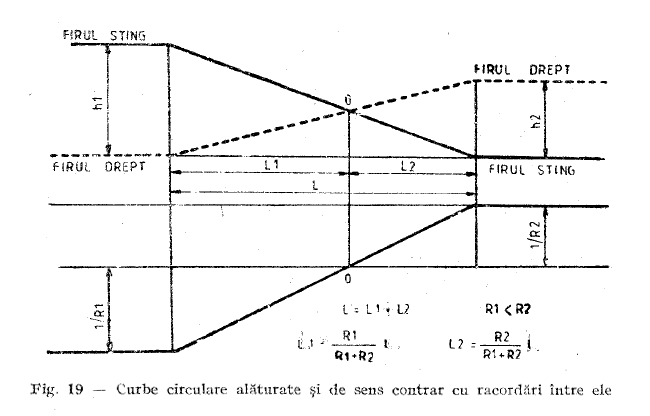 05-RO-Instructia-314-norme-si-tolerante-constructia-si-intretinerea-caii-ferate-curbe-de-sens-contrar-suprainaltare-cant-orphan-rule-lift-of-the-reverse-point-vertical-alignment