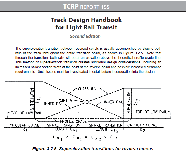 06-TCRP-Report-155-Track-Design-Handbook-for-Light-Rail-Transit-superelevation-transitions-for-reverse-curves