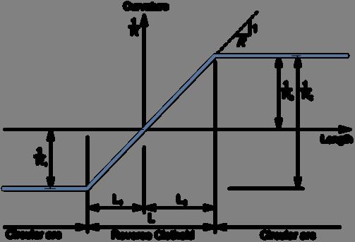 11-curvature-diagram-reverse-transition-equivalent-radius