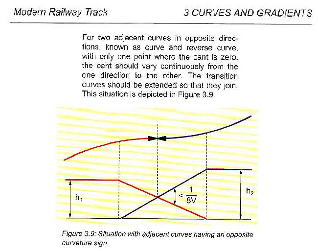 Here Railway track geometric design | Ramon