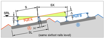 Adjancent-tracks-canted-sixfoot-rail-level-formula-definition-ballast-boards-requirement