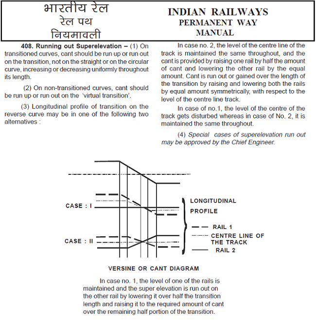 Indian Railways Permanent Way Manual (2004)