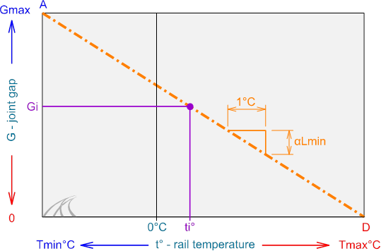 gap-variance-long-rail-short-limit-thermal-stress-limit