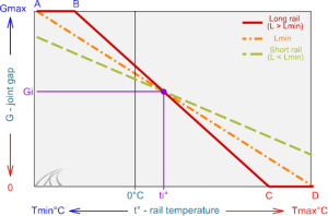 gap-variance-short-long-rail-limit-thermal-stress-limit