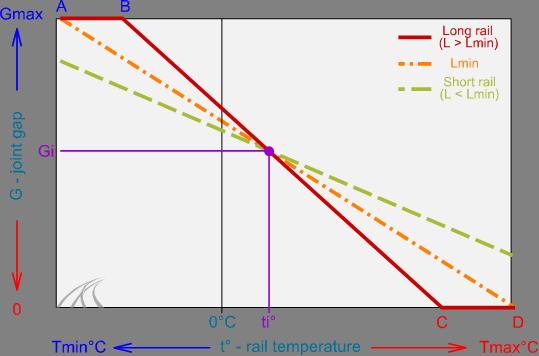 gap-variance-short-long-rail-limit-thermal-stress-limit