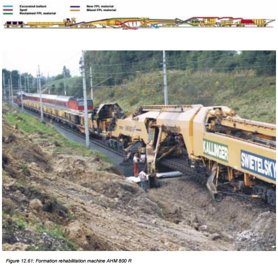 mrt_esveld-formation-rehabilitation-ahm-800-r-plasser-theurer-maintenance-renewal-modernisation-geogrid-geotextile-optimial-mixture