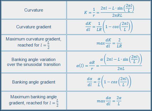 Sinusoidal-transition-parameters-hyperloop-guideway-design-maglev-transrapid-alignment-banking-angle-superelevation-specialist-technic-BIM-optimisation-vertical-curvature