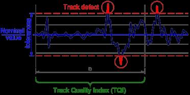 tqi-track-quality-index-maintenace-railroad-permanet-way-defect-nominal-gauge-1435-twist-fault-al35-al-70-sd-power-spectral-density-psd