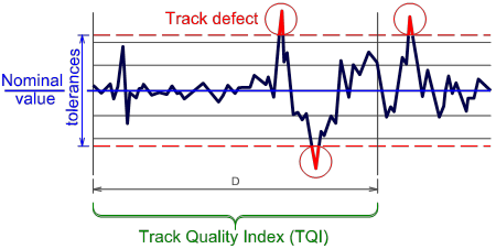 tqi-track-quality-index-maintenace-railroad-permanet-way-defect-nominal-gauge-1435-twist-fault-al35-al-70-sd-power-spectral-density-psd