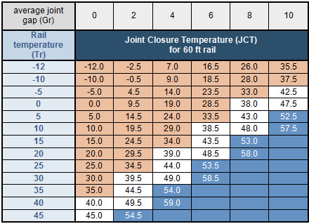 joint-closure-temperature-inspection-jct-and-maintenance-permanent-way-rail-expansion-hot-weather-cwr-critical-rail-temperature-management-risk-analysis-whole-life-cost