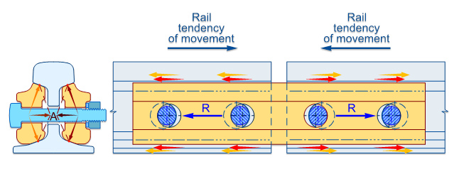 joint-resistance-cwr-longitudinal-rail-tendency-of-movement-fishplate-friction-gap-expansion-mechanical-cen60-cen56-br-113a-stress-diagram