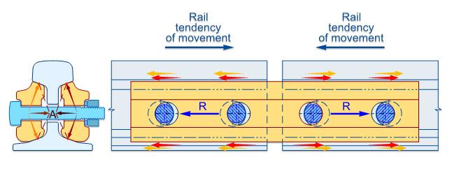 joint-resistance-cwr-longitudinal-rail-tendency-of-movement-fishplate-friction-gap-expansion-mechanical-cen60-cen56-br-113a-stress-diagram
