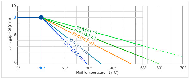 short-long-rail-joint-gap-graph-jointed-track-nr-120ft-60ft-30ft-rail-jct-closure-maintenace-crt-critical-rail-temperature-compression