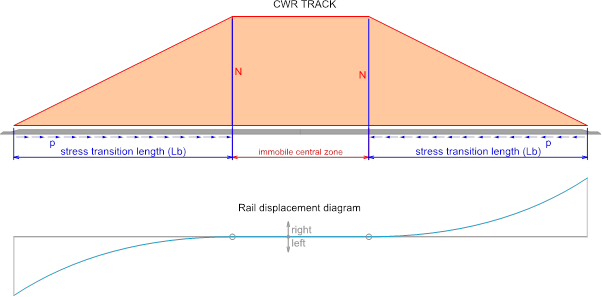 cwr-track-definition-crt_management-ciobanu-high-speed-track-united-kingdom-design-guidance-pwi-fellow-stress-transition-rail-buckling-central-immobile-zone