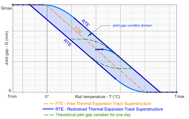 jointed-track-joint-variation-diagram-sft-rail-temperature-resistance-sft-stress-free-temperature-ciobanu-constantin-pwayblog