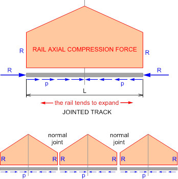jointed-track-thermal-stress-diagram-joint-resistance-sft-stress-free-temperature-hot-weather-management-maintenance-normal-joint-expansion