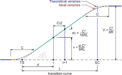 hallade-versine-diagram-calculation-transition-curve-half-chord-measure-ideal-theoretical-design-value-engineering-maintenance