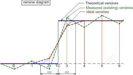 hallade-versine-types-measured-ideal-theoretical-chord-tqi-track-quality-pway-permanent-way-engineering-ellis-manual-railtrack-training