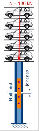 joint-resistance-force-illustration-bmw-x5-weight-gap-variation-expansion-breathing-cwr_management-buckling-risk
