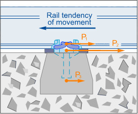 track-longitudinal-resistance-c-radu-suprastructura-caii-ferate-fastening-sleeper-ballast-friction-forces-buckling-expansion